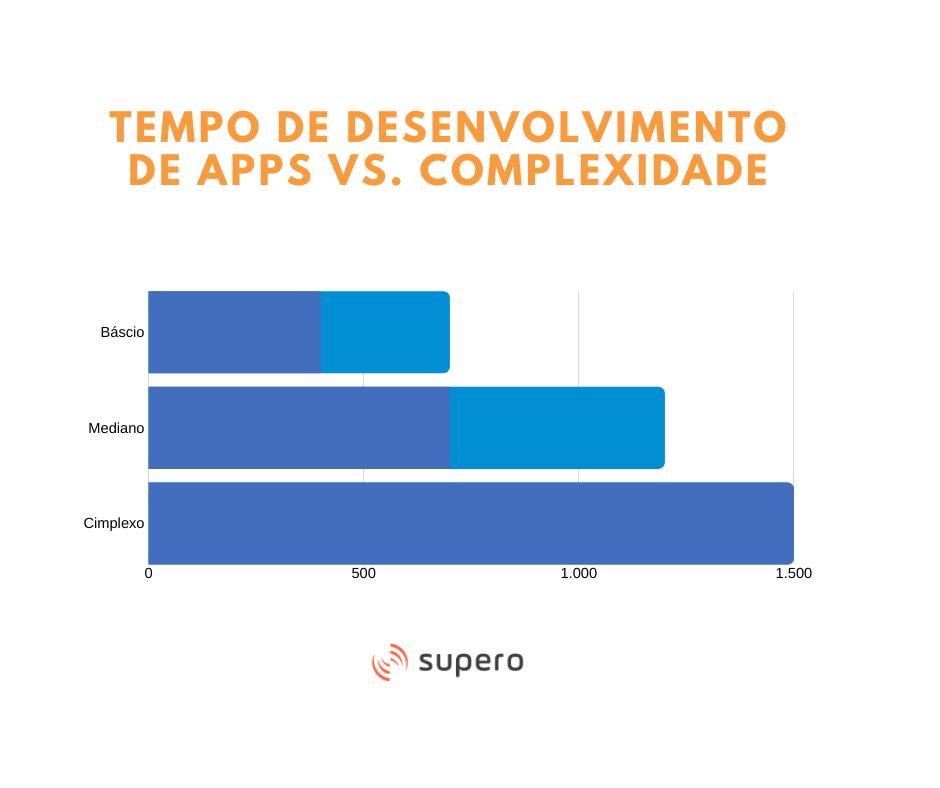 Tabela quanto custa um app