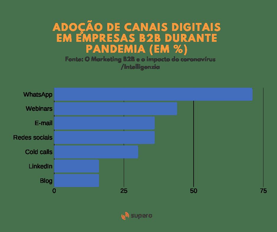 transformação digital em vendas B2B - adoção de canais digitais
