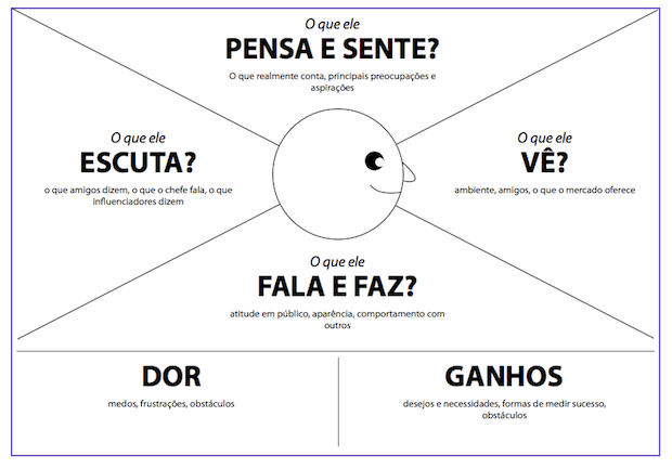mapa da empatia lean inception