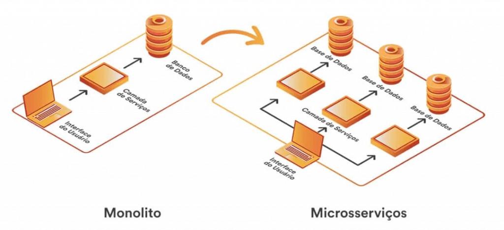 monolito versus microsserviços