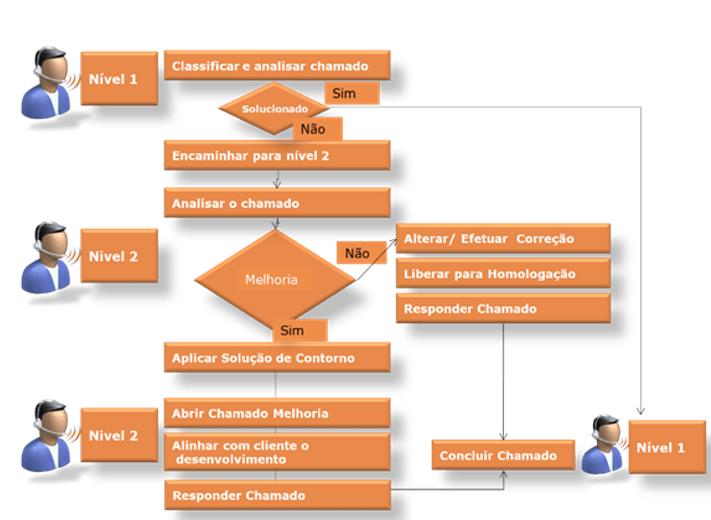 níveis de complexidade processo de sustentação