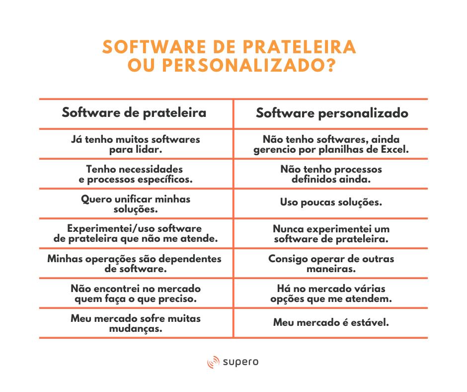 software de prateleira ou personalizado