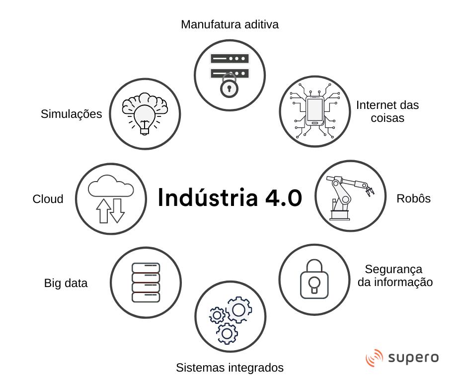 tecnologias indústria 4.0