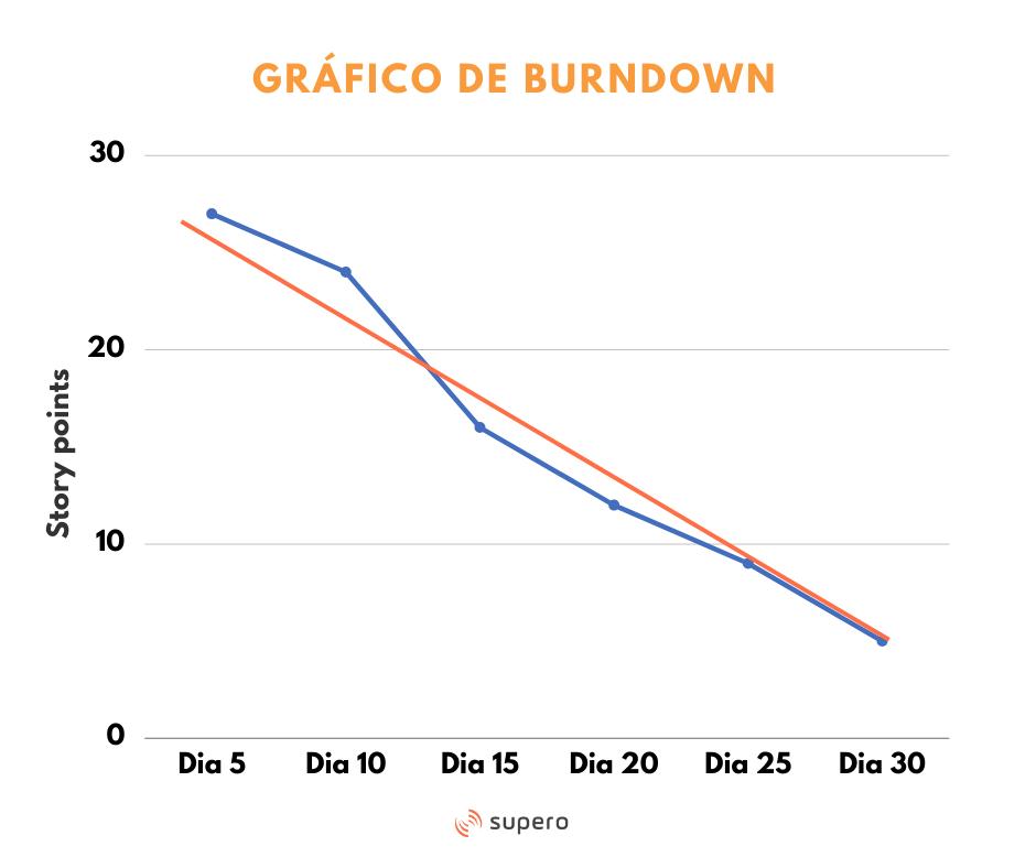 quadro de burndown - guia sprint