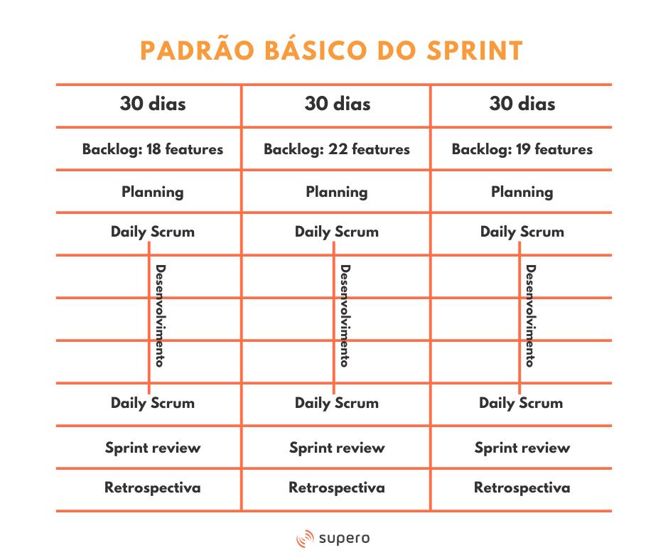 guia Scrum - sprint padrão