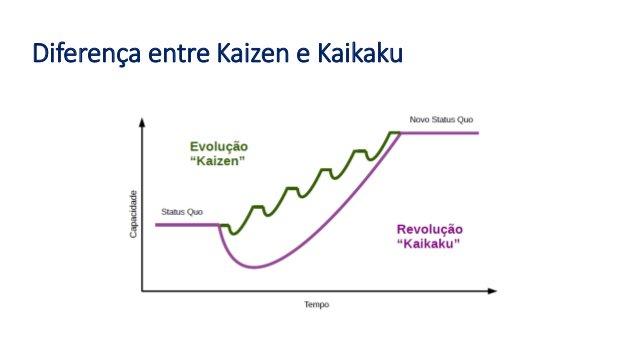 diferença entre kaizen e kaikaku
